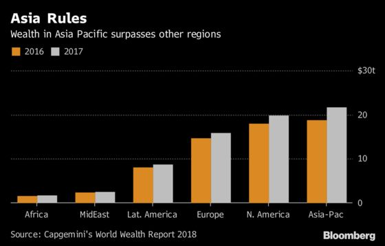 Wealthy Asians Are Getting Richer Faster Than Anyone Else