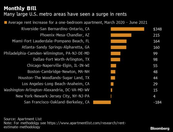 Soaring U.S. Rents Are the Sticky Inflation With Staying Power