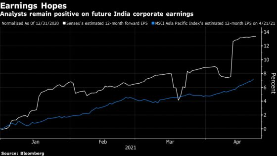 Fidelity, Invesco Look to Buy Into India's Virus-Led Stock Slump