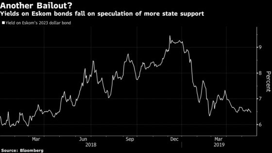 South Africa Yields Rise, Eskom's Fall as Bailout Talk Grows