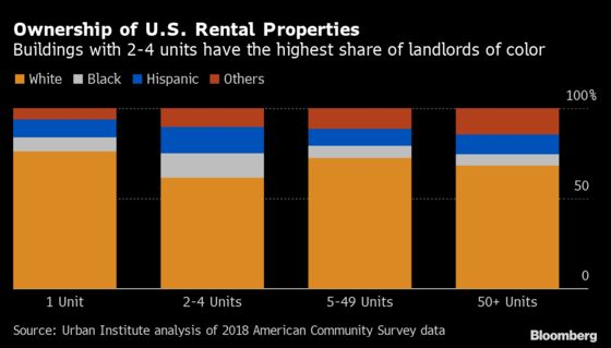 Rent Crisis Spirals for Landlords Awaiting $47 Billion in Relief