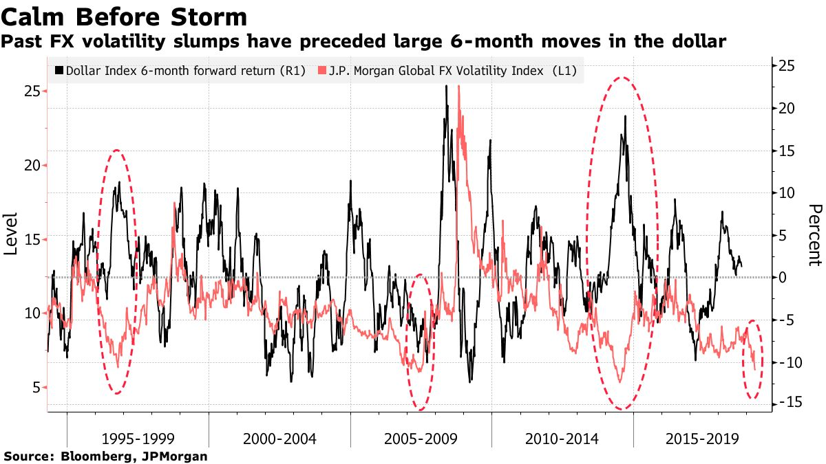 Past FX volatility slumps have preceded large 6-month moves in the dollar