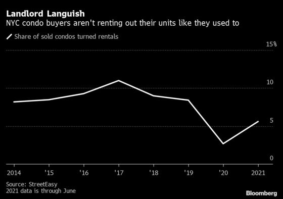 NYC Condo Buyers Are Less Keen on Becoming Covid-Era Landlords