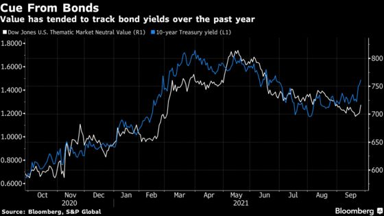 Bond Rout Is Reviving Quant Value Trade in Best Year Since 2016