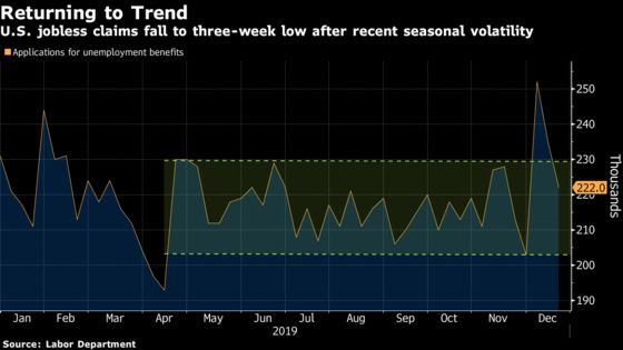 U.S. Filings for Jobless Benefits Fall to Three-Week Low