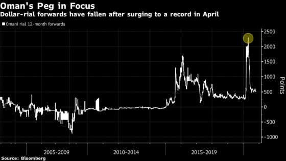 Oman Dangles Bailout Card to Win Over Investors for Bonds