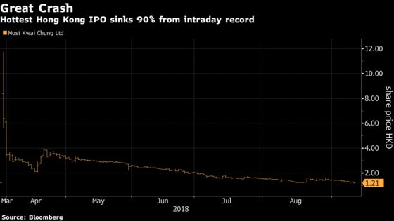 Hong Kong's Hottest New Stock Falls Back to Earth
