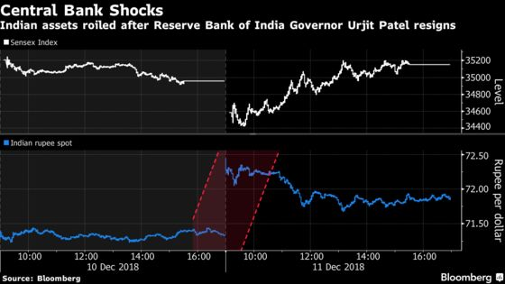 Markets Weigh Modi's Election Performance as Indian Assets Swing