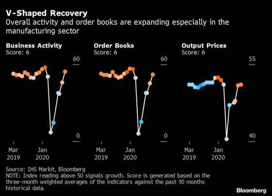Charting the Global Economy: Growth Surges in U.S., Euro Area