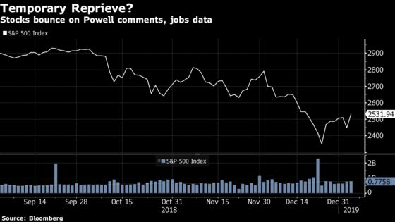Powell Muddies Fed's Monetary Message to Calm Markets for Now
