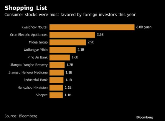 These Are the Chinese Stocks Topping Foreigners' Shopping Lists