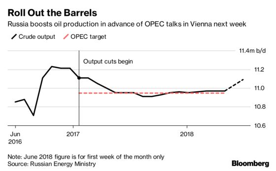 Russia Said to Boost Oil Output as Commitment to OPEC Cuts Wanes