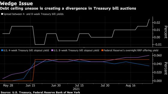 Debt Ceiling Uncertainty Is Creating a Wedge in T-Bill Auctions