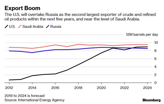 A Flood of U S  Oil Exports Is Coming