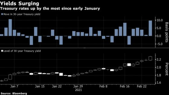 Long-End Yields Surge in Biggest Treasury Selloff Since January