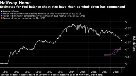 Fed's Big Balance Sheet Wind-Down May Be Halfway Complete