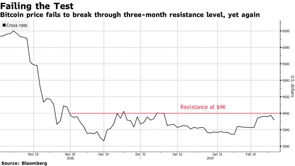 Bitcoin's Latest Test of $4,000 Resistance Comes Up Short: Chart