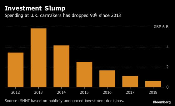 U.K. Auto Investment Down Almost 50% as Brexit Hits Spending