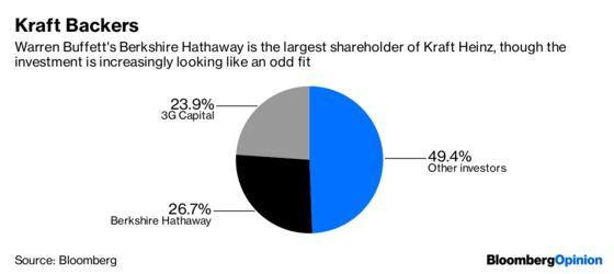 Kraft Heinz's Buffett Glow May Be Fading