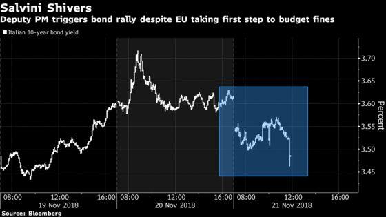 Italian Bonds Rally to Shrug Off EU Verdict on Hope for Dialogue