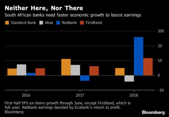 South African Banks Face 'Chicken or Egg' Quandary as Economy Lags