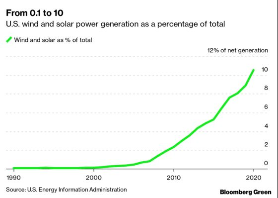 Solar and Wind Are Reaching for the Last 90% of the U.S. Power Market