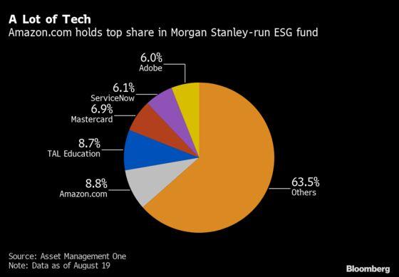 Morgan Stanley-Run ESG Fund Is Biggest Japan Debut in 20 Years