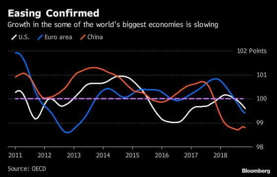 The World's Biggest Economies Are Moving Deeper Into a Slowdown
