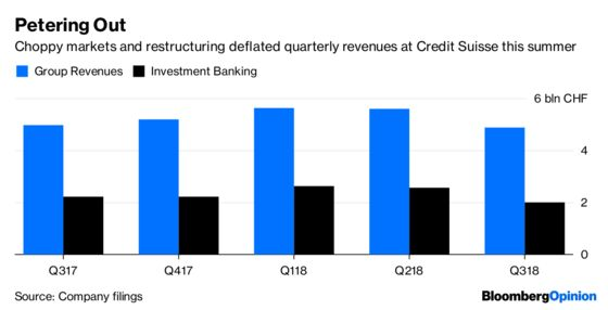 Credit Suisse Fails to Shrink to Greatness