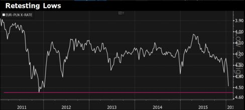 First-ever Polish downgrade spurs analysts to predict zloty will revisit record lows