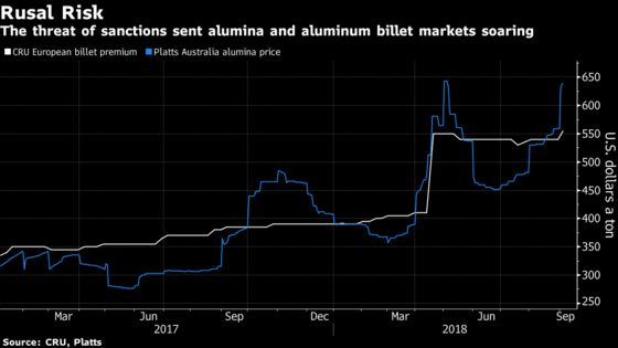 Aluminum Risks Return to Crisis With Rusal Left Out in the Cold