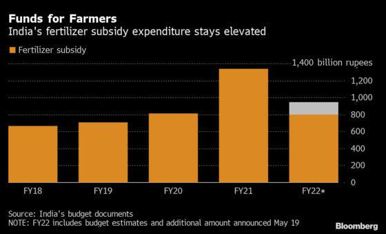 India to Spend $2 Billion More to Cap Nutrient Price for Farmers