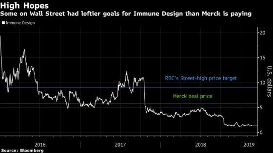 Merck Deal's 300 Percent Premium Fell Short of Most Bullish Hope