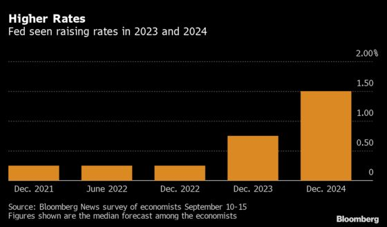 Fed Seen Announcing Bond Taper in November, Survey Finds