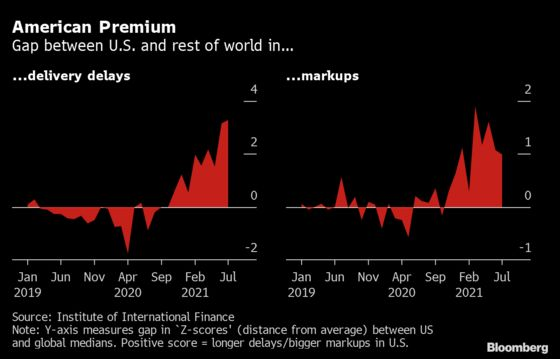 U.S. Inflation Starting to Look Like a Stimulus-Led Outlier