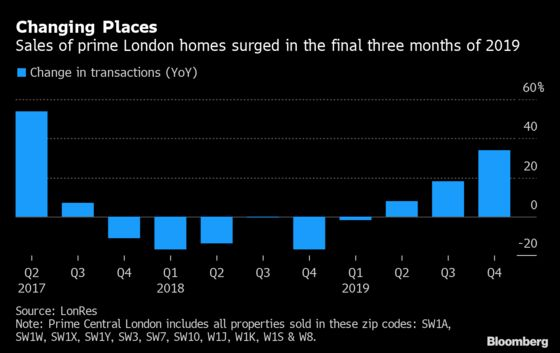 London Luxury House Sales Rebound as Buyers Race to Beat New Tax