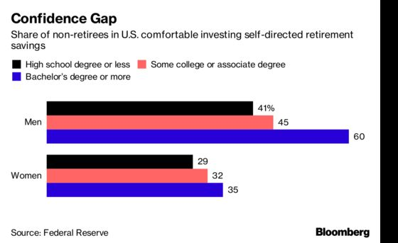 There's a Big U.S. Gender Gap in Retirement Investing Confidence