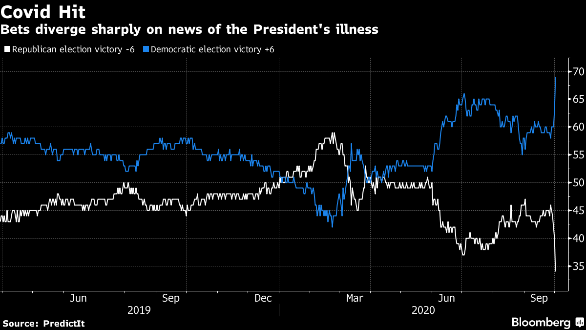 Bets diverge sharply on news of the President's illness