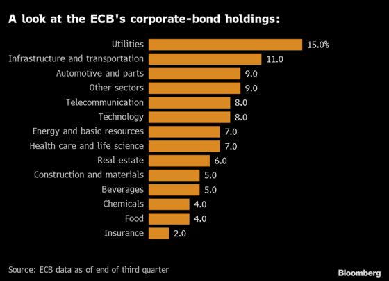 Lagarde's ECB Won't Let Investors Delay Facing Climate Risk