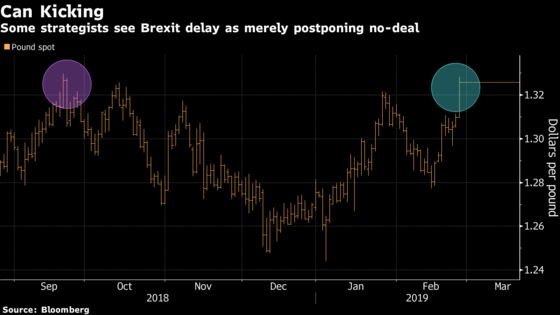 Pound's World-Beating Rally Leads Investors to Scale Back Bets