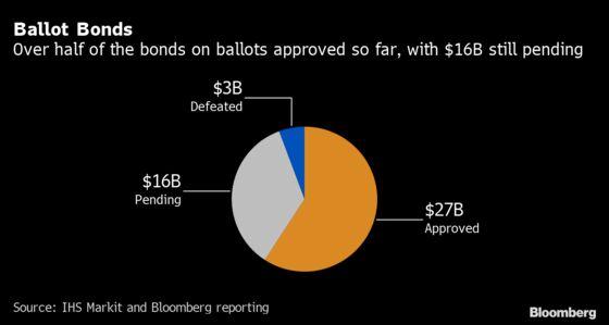Voters Back at Least $26.7 Billion of Municipal Borrowing Plans