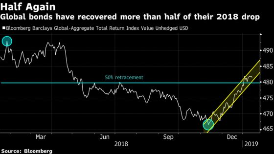 Here's the Trillion-Dollar Global Bond Rebound in Two Charts