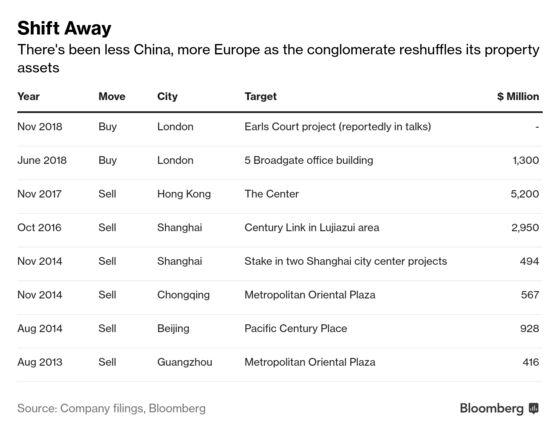 CK AssetConsiders $3 Billion China Property Project Sale