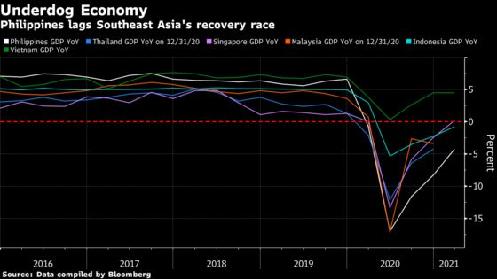 Philippine GDP Shrinks More Than Expected Amid Virus Fight