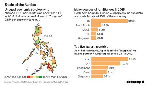 State of the Nation: The Philippines