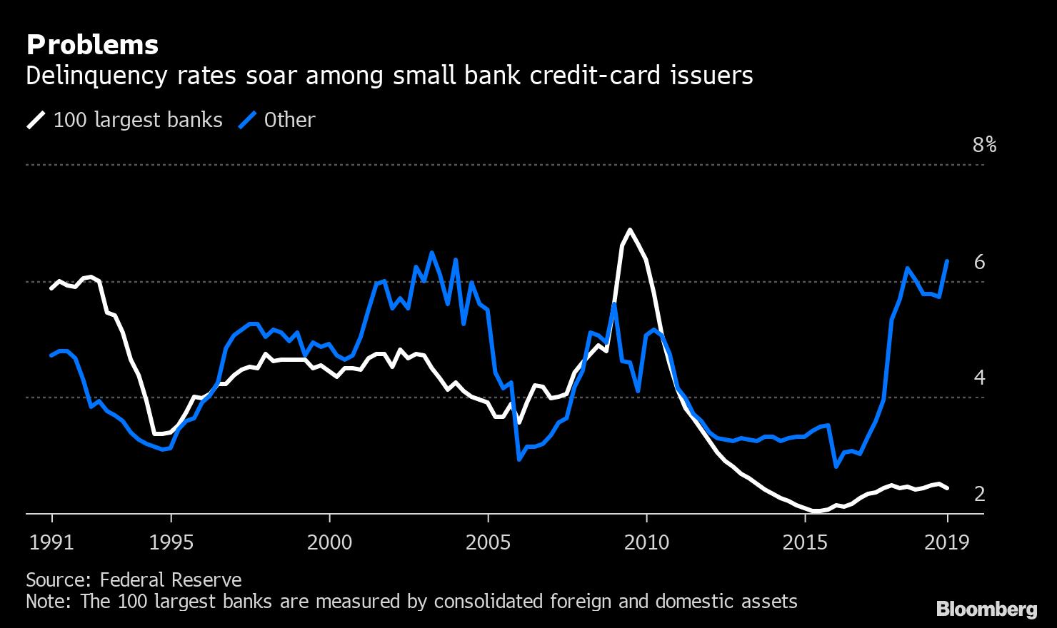"""Risultato immagini per credit card delinquency rates 2019"""""""