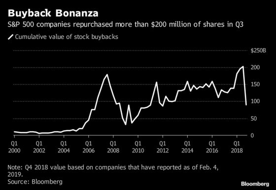 Top Senate Democrats Propose Limits to Corporate Buybacks