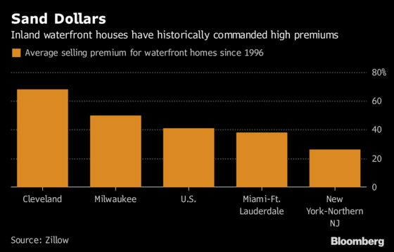 What Would You Pay to Live by the Water? The Premium Is Falling