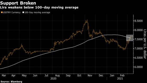 Lira Falls as Higher U.S. Yields Pile Pressure on Central Bank