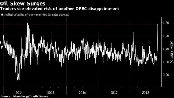 Oil Downside Risk at Four-Year High on OPEC Inaction Fears